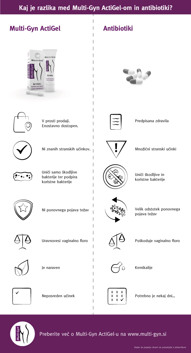 Infographic---ActiGel--versus-Antibiotics-v2